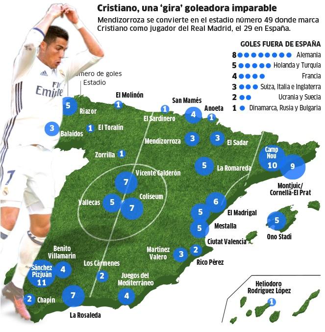Club Foot Espagne Carte.Real Madrid Cristiano Ronaldo A Mis L Espagne Entiere A