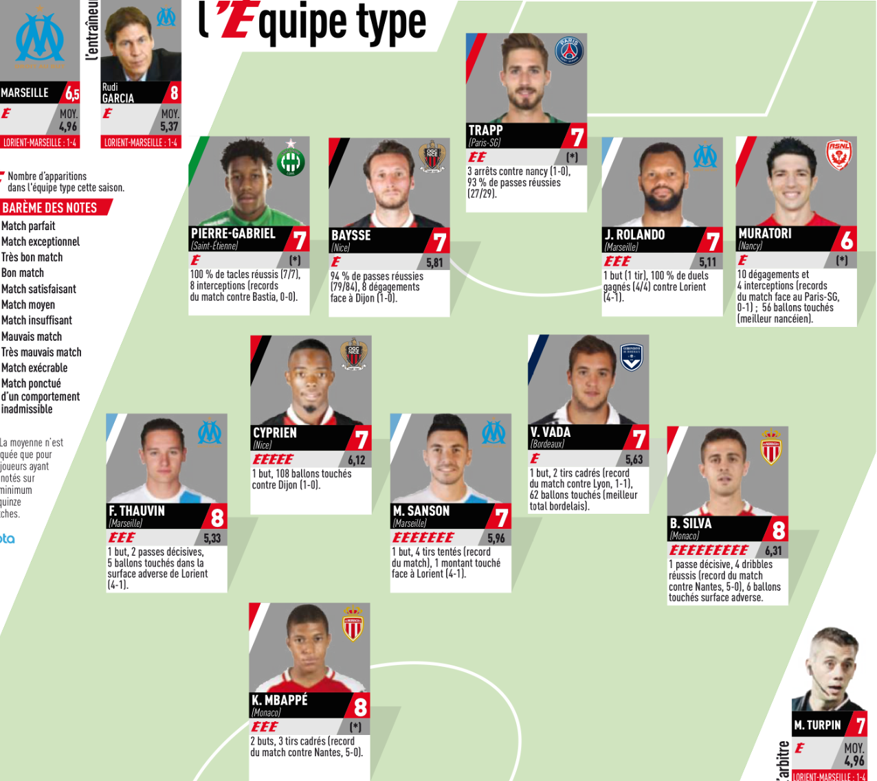 Bastia 0 3 Psg Match Report: OM, ASSE, Girondins, PSG : Ils Sont Dans L'équipe-type