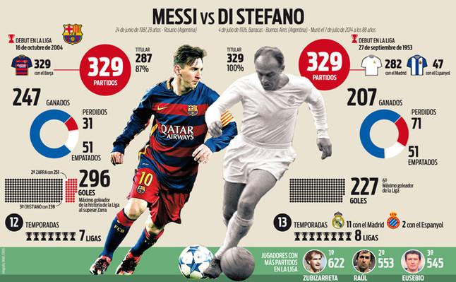 Real Madrid Vs Barcelona Estadisticas